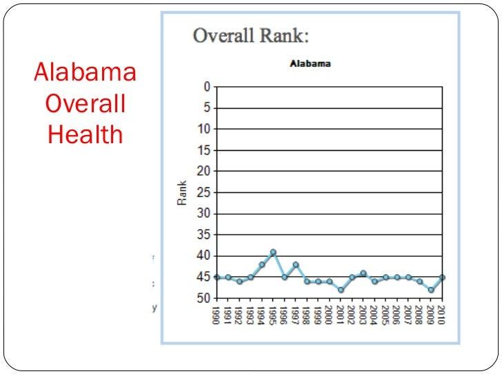 Alabama Overall Health