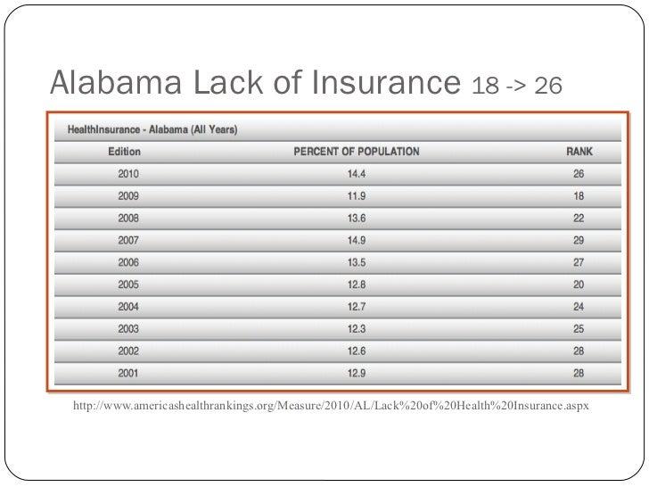Alabama Lack of Insurance  18 -> 26 <ul><li>http://www.americashealthrankings.org/Measure/2010/AL/Lack%20of%20Health%20Ins...