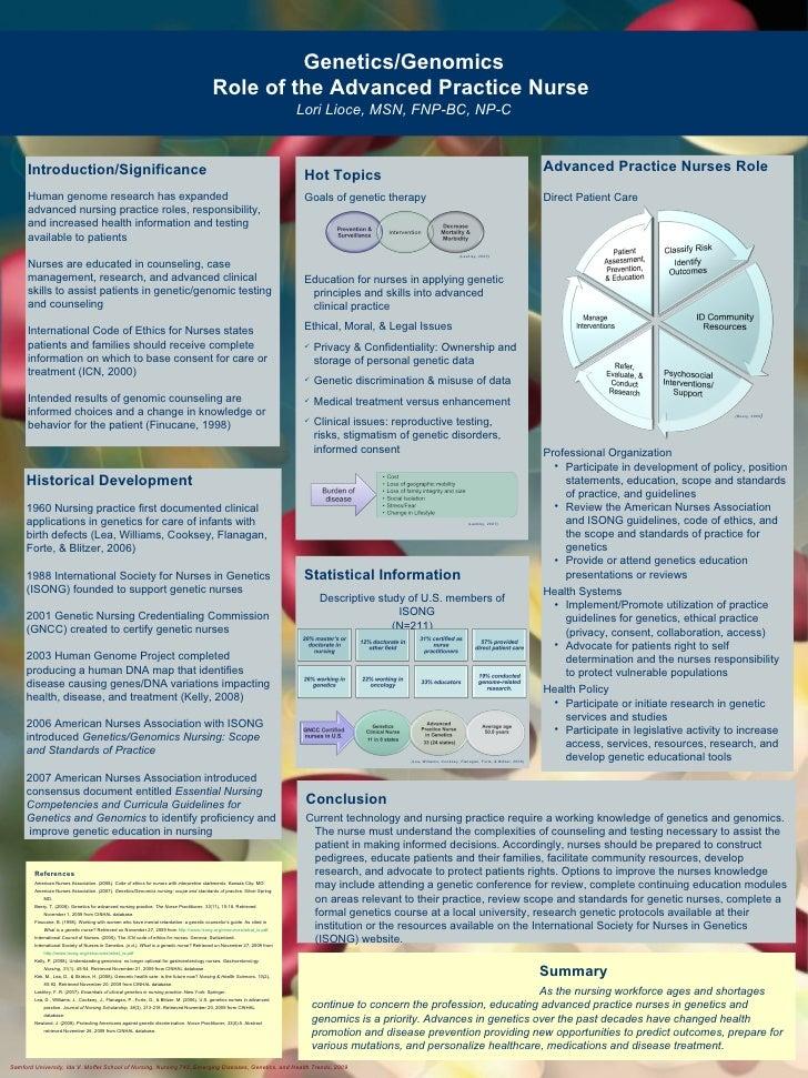 Lioce APN Genetics Poster
