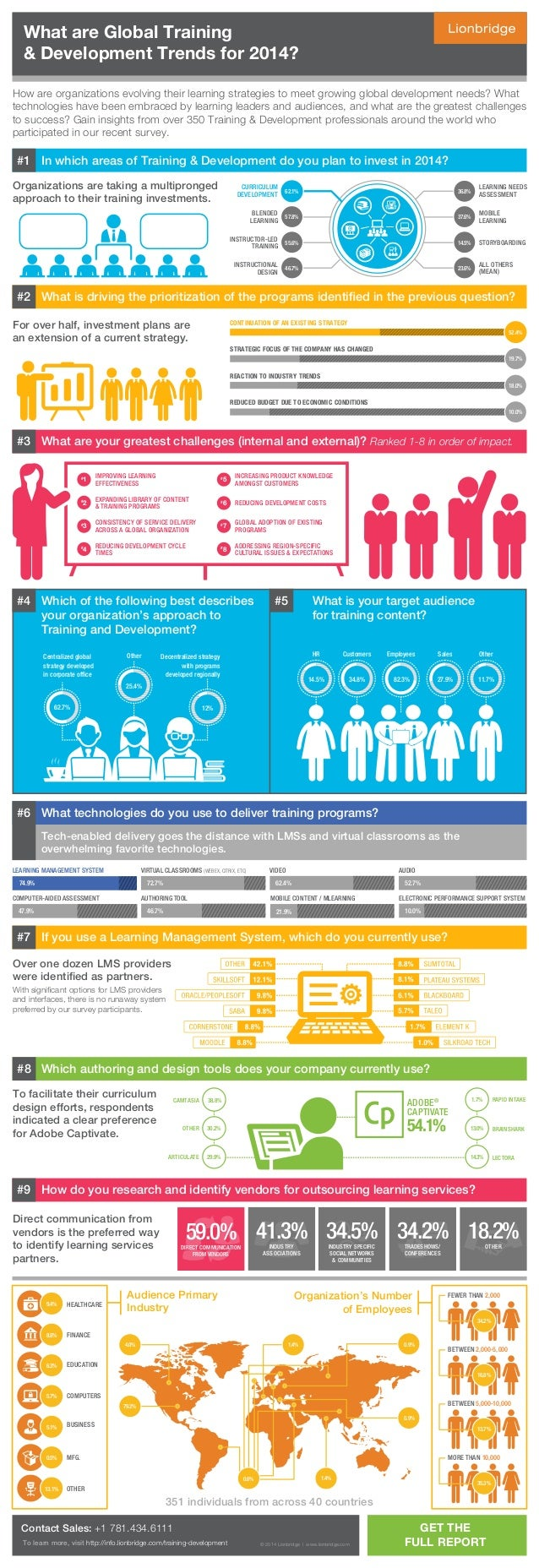 Organizations are taking a multipronged approach to their training investments. 34.5%INDUSTRY SPECIFIC SOCIAL NETWORKS & C...