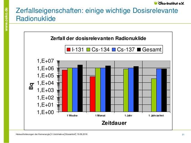 21 www.oeko.de Herausforderungen der Kernenergie│V.Ustohalova│Düsseldorf│19.09.2016 Zerfallseigenschaften: einige wichtige...