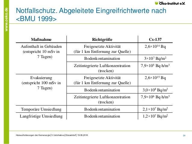 24 www.oeko.de Herausforderungen der Kernenergie│V.Ustohalova│Düsseldorf│19.09.2016 Notfallschutz. Abgeleitete Eingreifric...