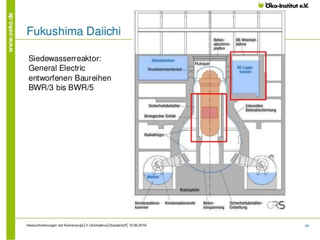 29 www.oeko.de Herausforderungen der Kernenergie│V.Ustohalova│Düsseldorf│19.09.2016 Fukushima Daiichi Siedewasserreaktor: ...