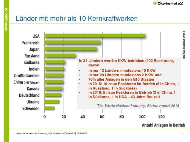 3 www.oeko.de Länder mit mehr als 10 Kernkraftwerken Herausforderungen der Kernenergie│V.Ustohalova│Düsseldorf│19.09.2016 ...
