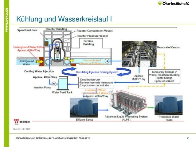 40 www.oeko.de Herausforderungen der Kernenergie│V.Ustohalova│Düsseldorf│19.09.2016 Kühlung und Wasserkreislauf I Quelle: ...