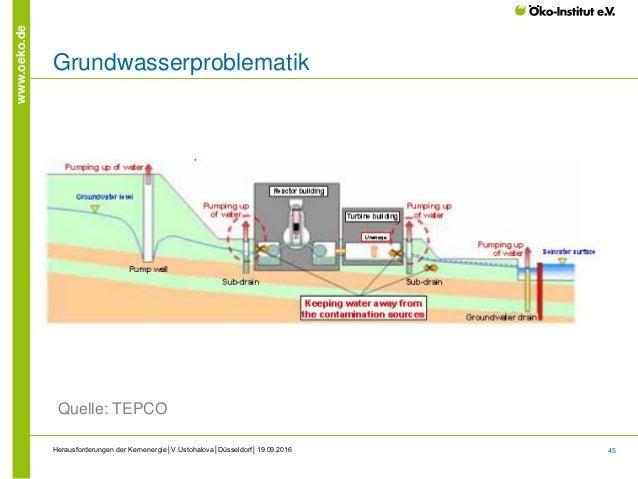 45 www.oeko.de Herausforderungen der Kernenergie│V.Ustohalova│Düsseldorf│19.09.2016 Grundwasserproblematik Quelle: TEPCO