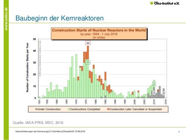 5 www.oeko.de Baubeginn der Kernreaktoren Herausforderungen der Kernenergie│V.Ustohalova│Düsseldorf│19.09.2016 Quelle: IAE...