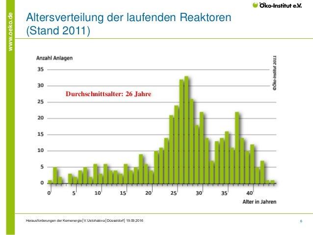 6 www.oeko.de Altersverteilung der laufenden Reaktoren (Stand 2011) Herausforderungen der Kernenergie│V.Ustohalova│Düsseld...