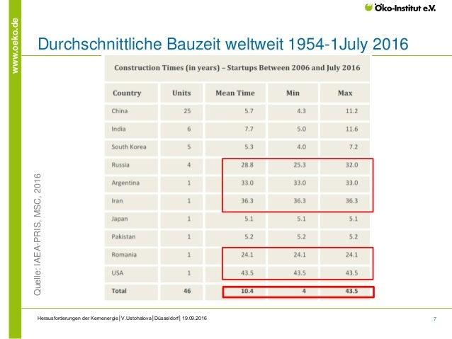 7 www.oeko.de Durchschnittliche Bauzeit weltweit 1954-1July 2016 Herausforderungen der Kernenergie│V.Ustohalova│Düsseldorf...
