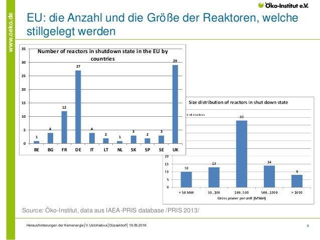 8 www.oeko.de EU: die Anzahl und die Größe der Reaktoren, welche stillgelegt werden Herausforderungen der Kernenergie│V.Us...