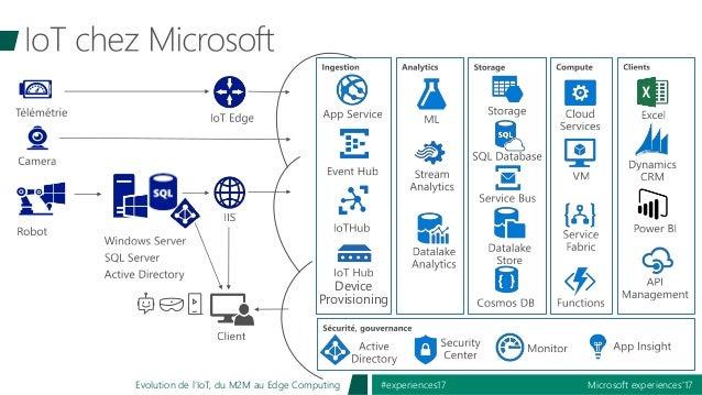 Microsoft experiences'17#experiences17Evolution de l'IoT, du M2M au Edge Computing Device Provisioning