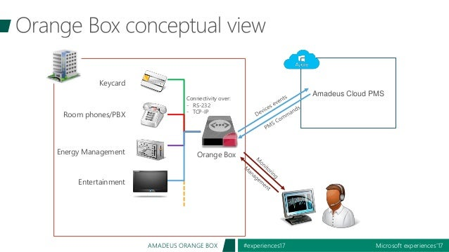 Microsoft experiences'17#experiences17AMADEUS ORANGE BOX Entertainment Energy Management Room phones/PBX Keycard Orange Bo...