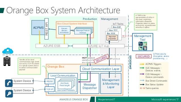 Microsoft experiences'17#experiences17AMADEUS ORANGE BOX Orange Box Production Management Box ZZZ Box YYY ACPMS AZURE ESB ...