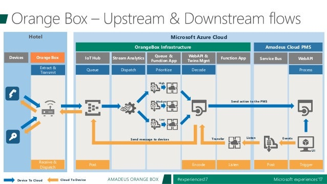 Microsoft experiences'17#experiences17AMADEUS ORANGE BOX Hotel Microsoft Azure Cloud Prioritize High Medium Low Extract & ...