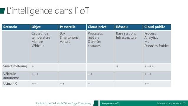 Microsoft experiences'17#experiences17Evolution de l'IoT, du M2M au Edge Computing Scénario Objet Passerelle Cloud privé R...