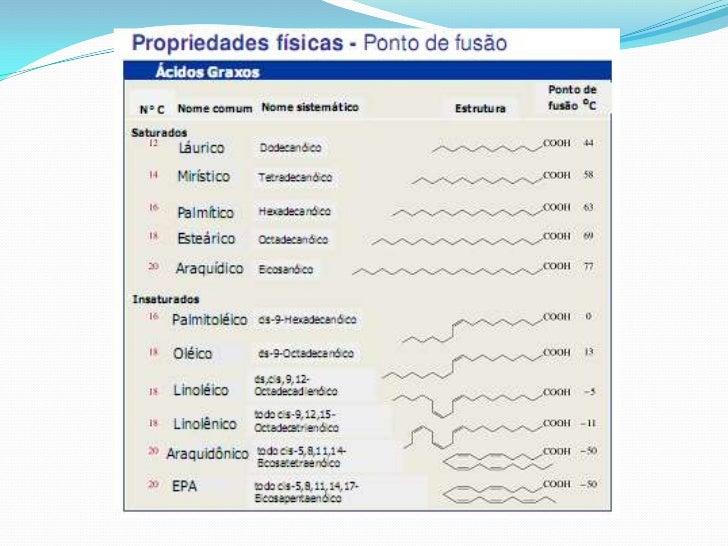 LIPÍDIOS SIMPLES + ÁLCOOL       ÁCIDO GRAXOExemplo:TRIGLICERÍDIOS – 3 Ácidos Graxo + Glicerol