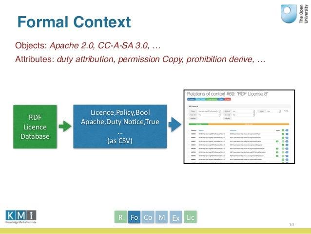 Formal Context Objects: Apache 2.0, CC-A-SA 3.0, … Attributes: duty attribution, permission Copy, prohibition derive, … 10...