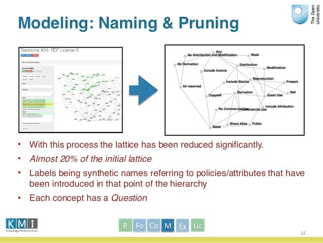 Modeling: Naming & Pruning • With this process the lattice has been reduced significantly. • Almost 20% of the initial latt...