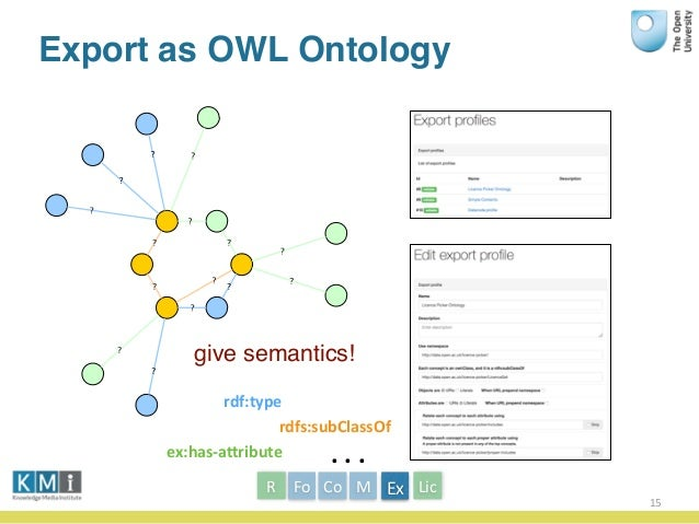 Export as OWL Ontology 15 rdfs:subClassOf rdf:type ex:has-‐aBribute   .  .  . give semantics! Fo Co MR LicEx