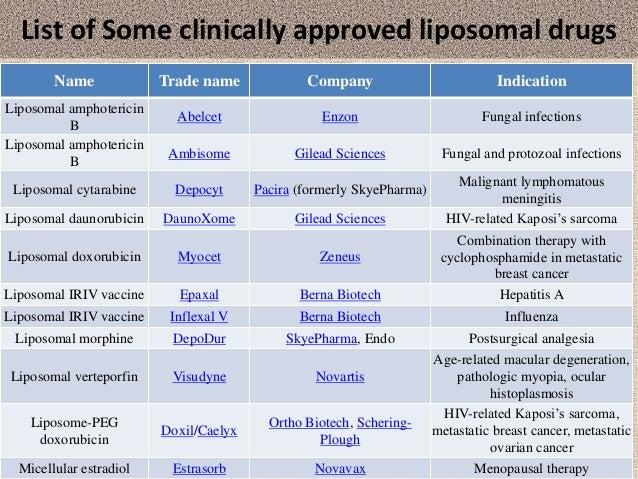 Liposomal Drug Delivery System