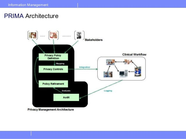 Information ManagementPRIMA Architecture