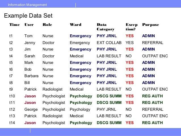 Information ManagementExample Data SetTime User Role Ward DataCategoryException?Purposet1 Tom Nurse Emergency PHY JRNL YES...