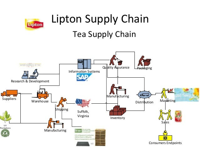 product life cycle of lipton tea Product catalog lipton  (each tea bag makes 1 gallon lipton® southern sweet tea) 1 place 1 lipton  place clean decanter under brew basket and start brew cycle.