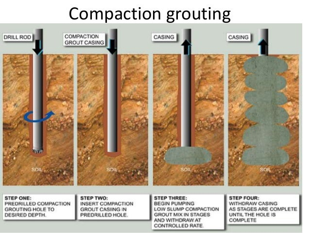 Soil compaction wikipedia autos post for Soil compaction