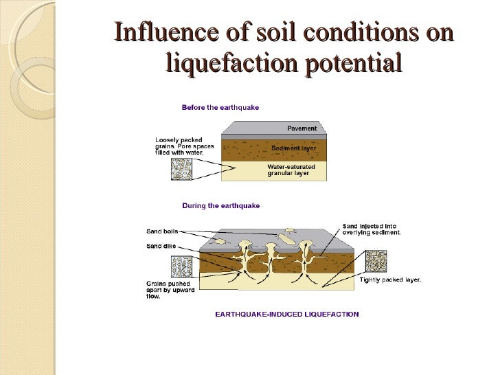 Liquefaction of soil for Soil liquefaction