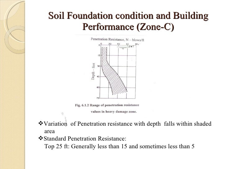Liquefaction of soil for Soil zone of accumulation