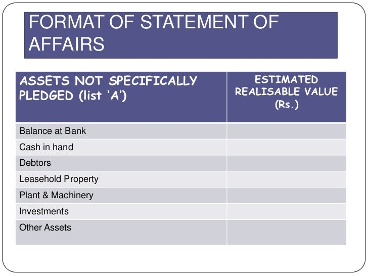 FORMAT OF STATEMENT OF  AFFAIRSASSETS NOT SPECIFICALLY      ESTIMATEDPLEDGED (list 'A')        REALISABLE VALUE           ...