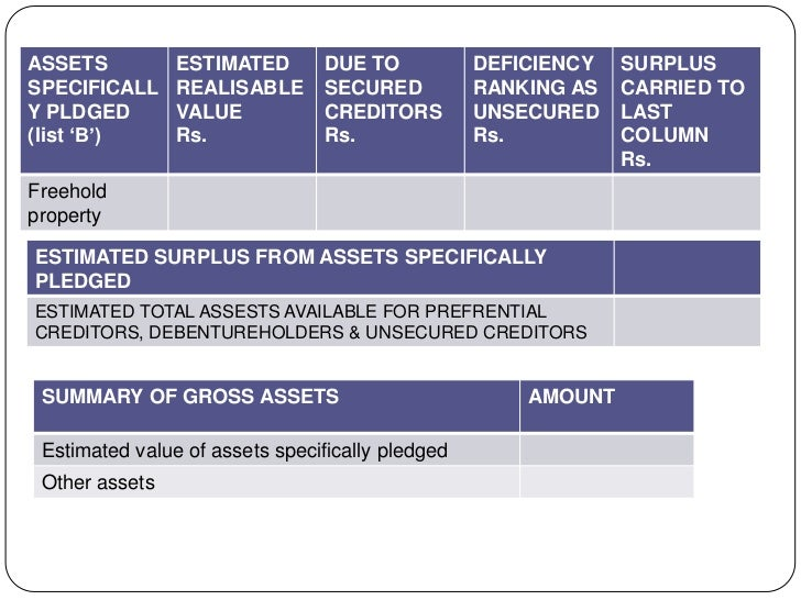 ASSETS          ESTIMATED        DUE TO           DEFICIENCY   SURPLUSSPECIFICALL     REALISABLE       SECURED          RA...