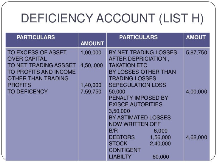 DEFICIENCY ACCOUNT (LIST H)  PARTICULARS                          PARTICULARS          AMOUT                        AMOUNT...