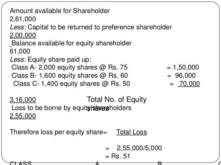 Amount available for Shareholder2,61,000Less: Capital to be returned to preference shareholder2,00,000Balance available fo...