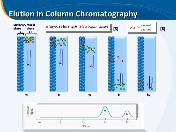 lecture 7 8 liquid chromatography In gas chromatography the mobile phase is a gas, in liquid chromatography it is a liquid mobile phase, m v  ernst kenndler: introduction to chromatography 8.