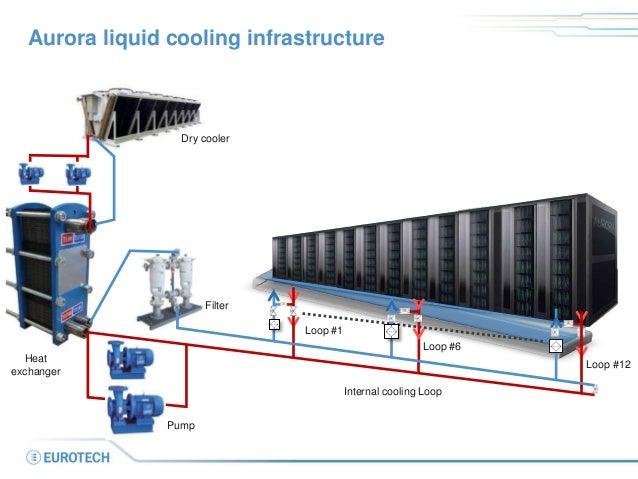 Liquid Dry Coolers : Liquid cooling hot water