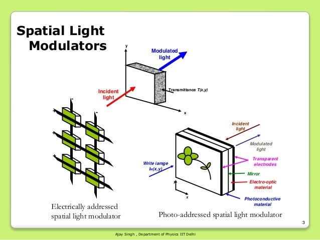 Amazing ... 3. 3 Spatial Light Modulators ... Good Ideas