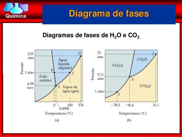 Liquidos e slidos diagrama de fasesdiagramas de fases de h2o e co2 ccuart Images