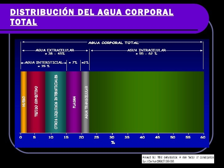 Liquidos y electrolitos Slide 3