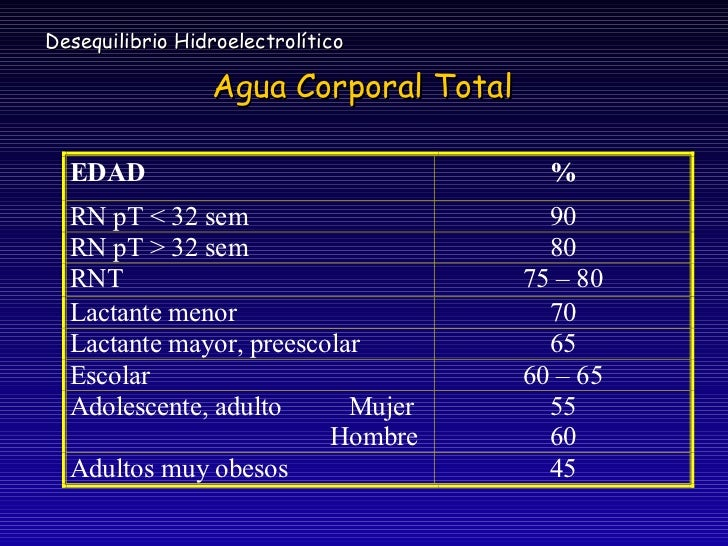 Liquidos y electrolitos pediatria Slide 2