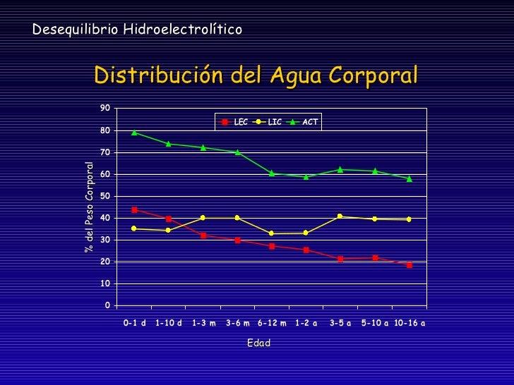 Liquidos y electrolitos pediatria Slide 3