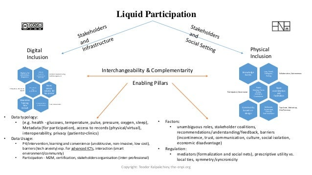 Liquid Participation Digital Inclusion Physical Inclusion Interchangeability & Complementarity Enabling Pillars Robots, Se...