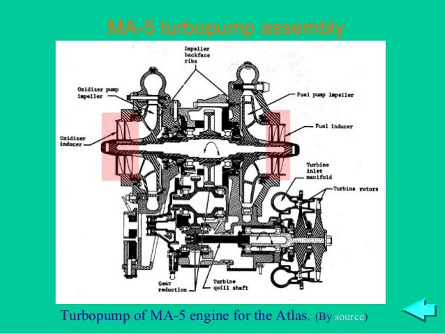 MA-5 turbopump assemblyTurbopump of MA-5 engine for the Atlas.   (By source)