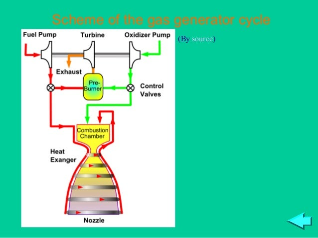 Scheme of the gas generator cycle                   (By source)