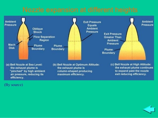 Nozzle expansion at different heights(By source)