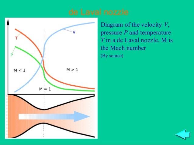 de Laval nozzle       Diagram of the velocity V,       pressure P and temperature       T in a de Laval nozzle. M is      ...