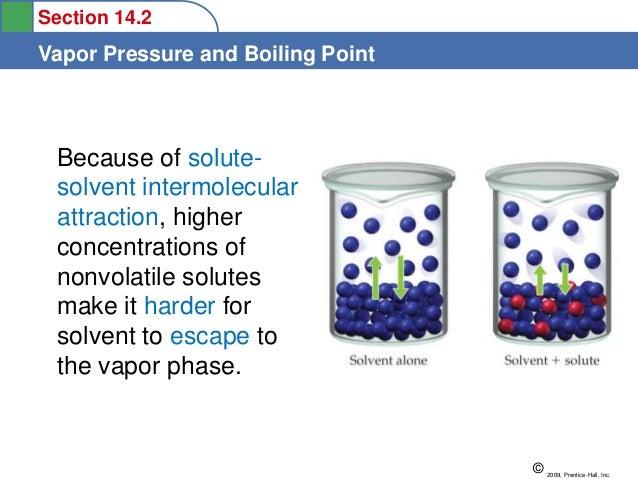 STPM Form 6 Chemistry Liquids and Vapour pressure