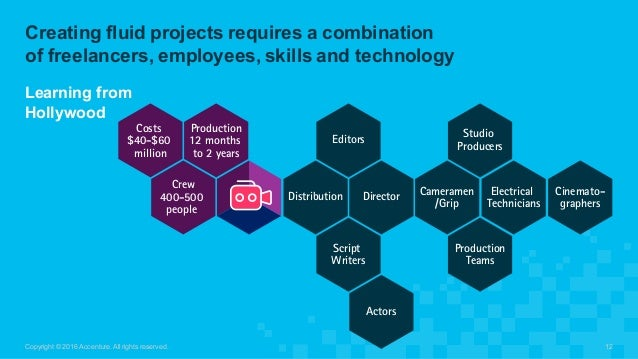 Creating fluid projects requires a combination  of freelancers, employees, skills and technology Copyright © ...