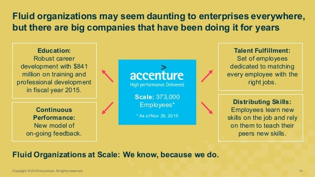 Fluid organizations may seem daunting to enterprises everywhere,  but there are big companies that have bee...