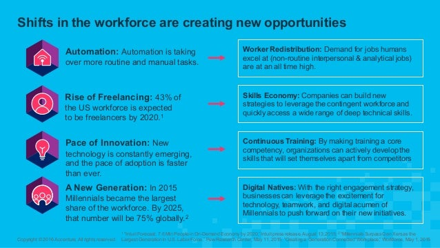 Shifts in the workforce are creating new opportunities Copyright © 2016 Accenture. All rights reserved. Worke...